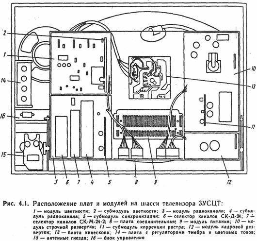 модуль кадровой развертки