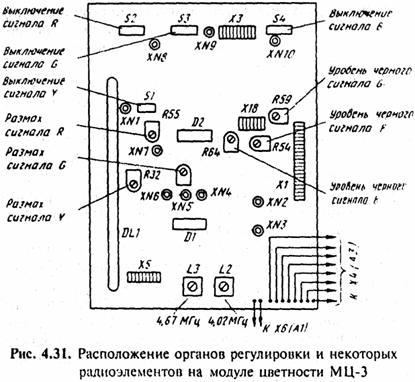 модуля цветности (рис.